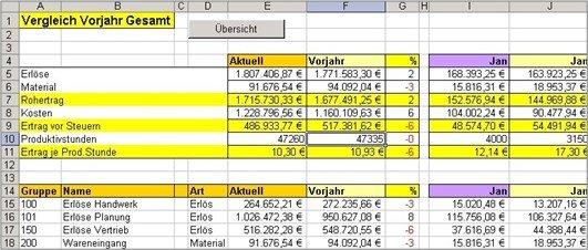 Labelwin: Betriebswirtschaftliche Auswertung (mitgeliefert)